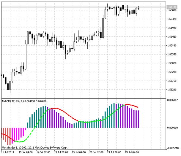 Transgene Chart: Hier finden Sie die Chart-Seite für den Wert Transgene.