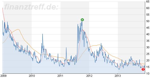 wie viele trader gibt es in deutschland