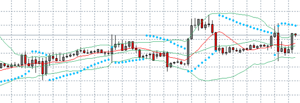 Trading-Indikatoren