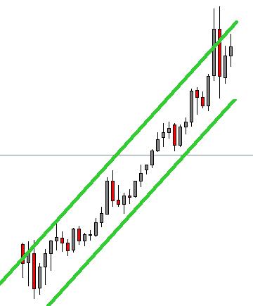 Trendkanal im Chart