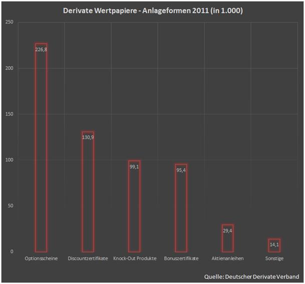 derivate wertpapiere anlageformen 2011 - Derivate Beispiel